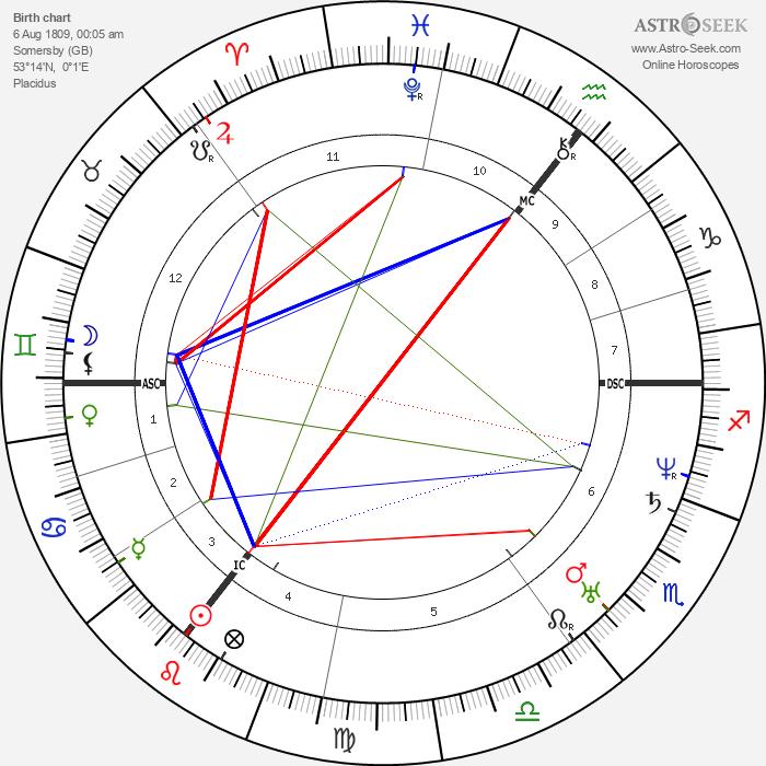 Lord Alfred Tennyson - Astrology Natal Birth Chart