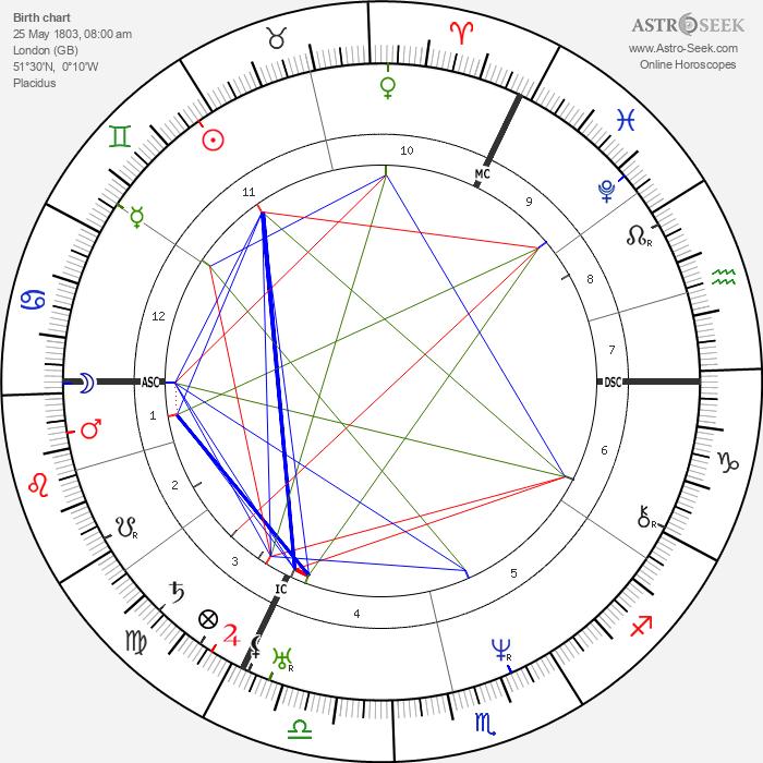 Lord Bulwer-Lytton - Astrology Natal Birth Chart