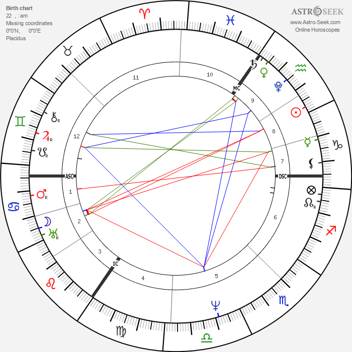 Lord Byron - Astrology Natal Birth Chart
