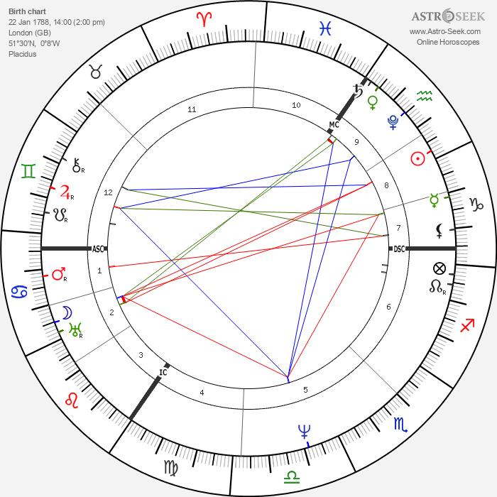 Lord Byron - Astrology Natal Birth Chart