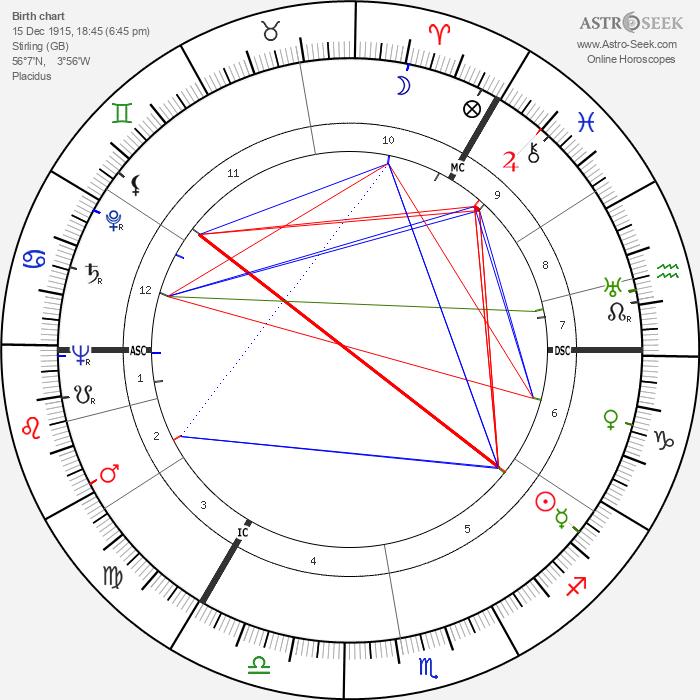 Lord Dunpark - Astrology Natal Birth Chart
