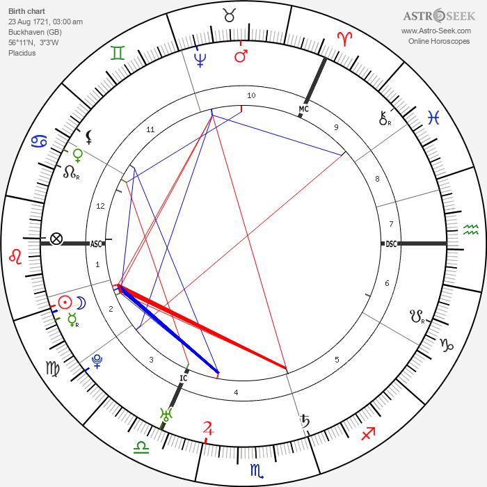 Lord Elcho - Astrology Natal Birth Chart