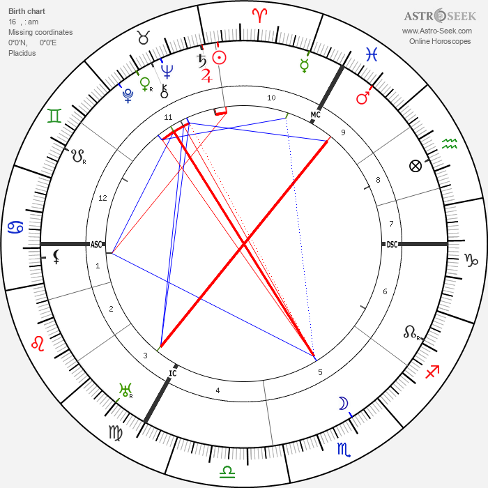 Lord Halifax - Astrology Natal Birth Chart