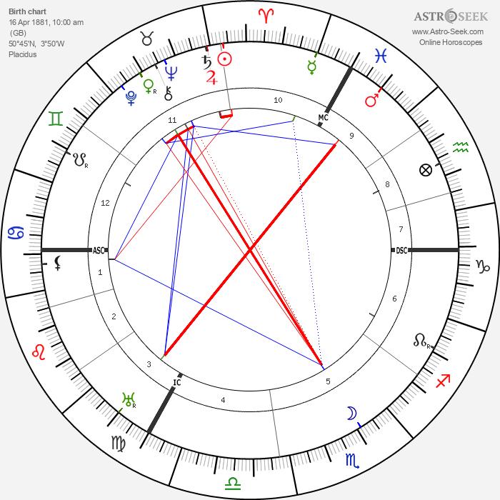 Lord Halifax - Astrology Natal Birth Chart