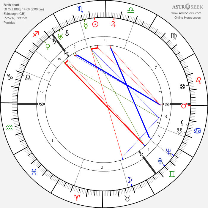 Lord James Clyde - Astrology Natal Birth Chart