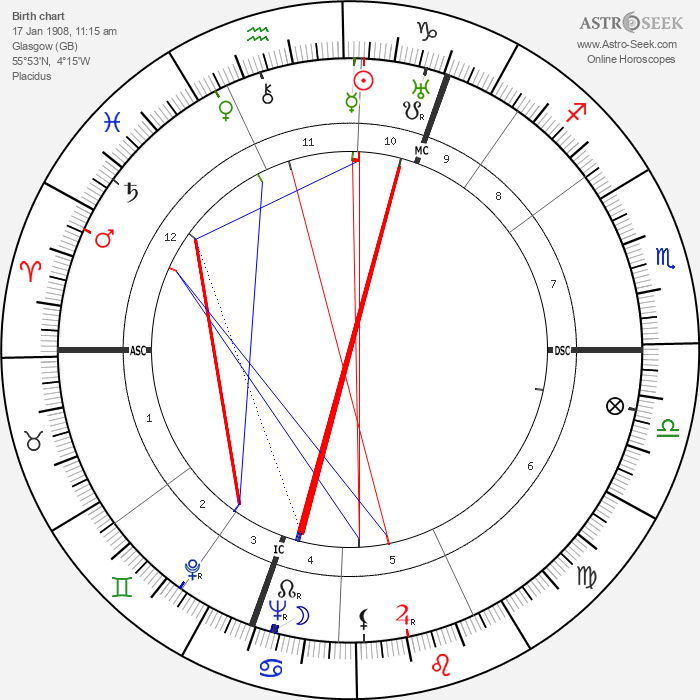 Lord John Wheatley - Astrology Natal Birth Chart