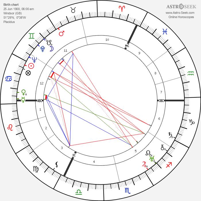 Lord Louis Mountbatten - Astrology Natal Birth Chart