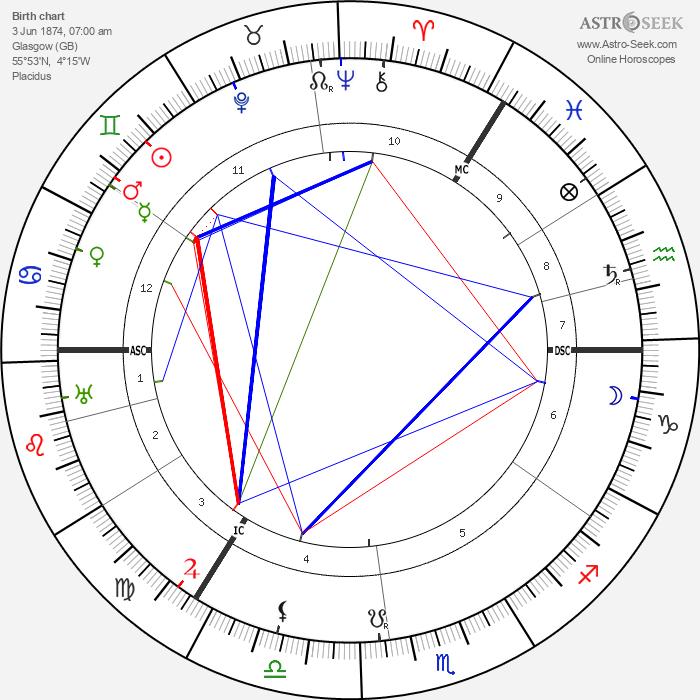 Lord McGowan - Astrology Natal Birth Chart