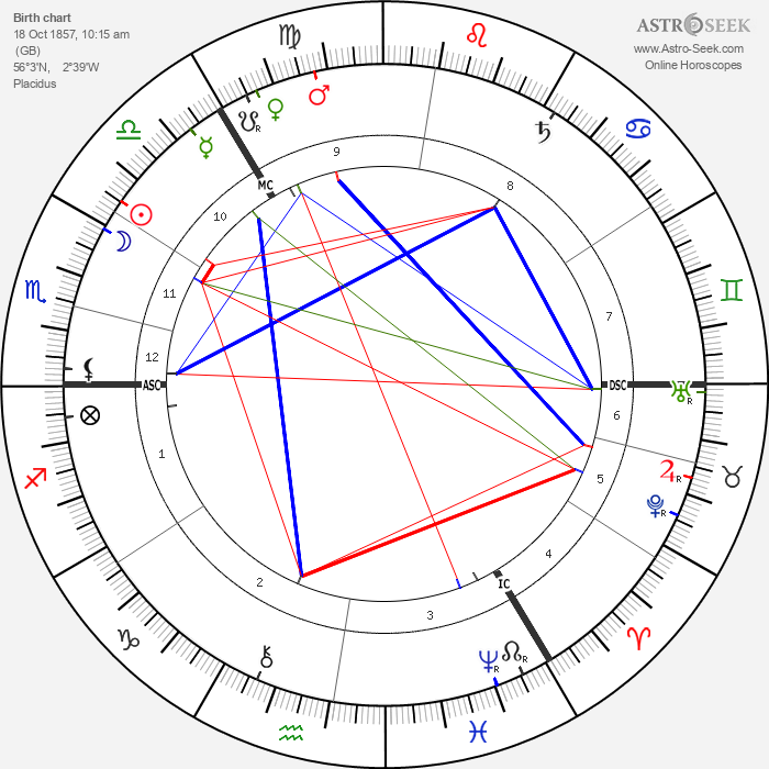 Lord Sands - Astrology Natal Birth Chart