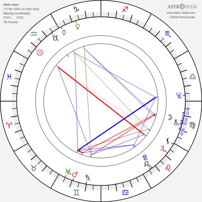 Lordan Zafranović - Astrology Natal Birth Chart