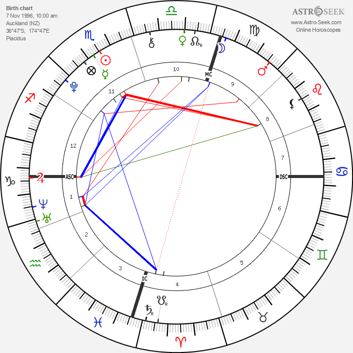 Lorde - Astrology Natal Birth Chart