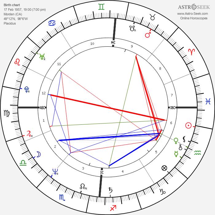 Loreena McKennitt - Astrology Natal Birth Chart