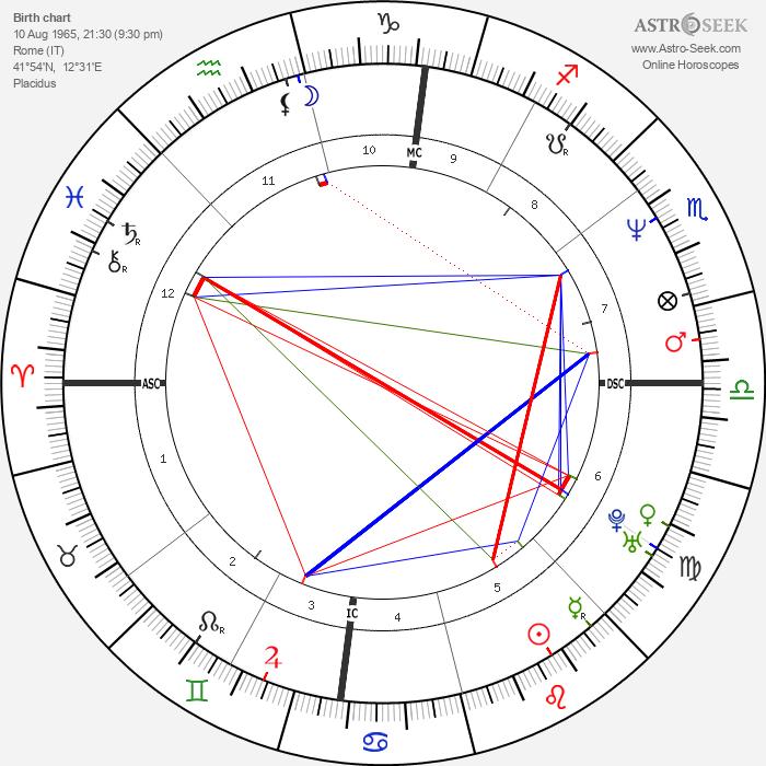 Lorella Cuccarini - Astrology Natal Birth Chart