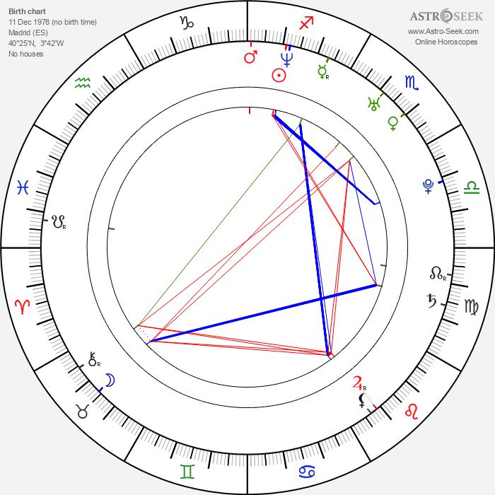Lorena Berdún - Astrology Natal Birth Chart