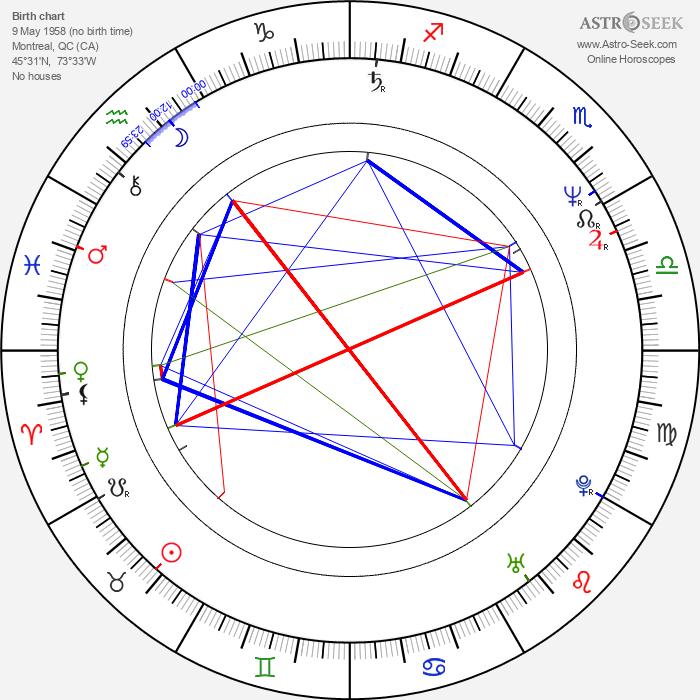 Lorena Gale - Astrology Natal Birth Chart