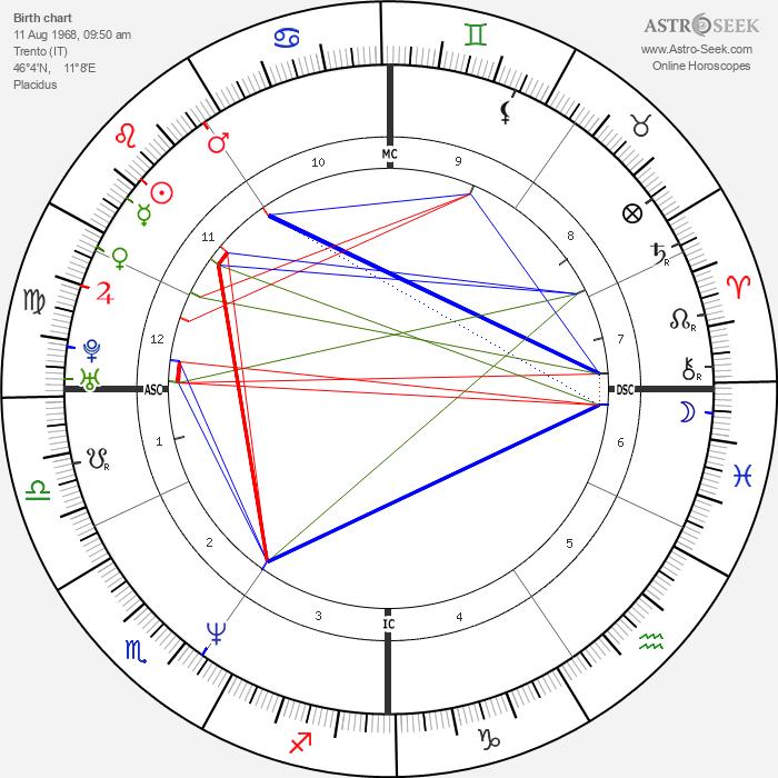 Lorenzo Bernardi - Astrology Natal Birth Chart