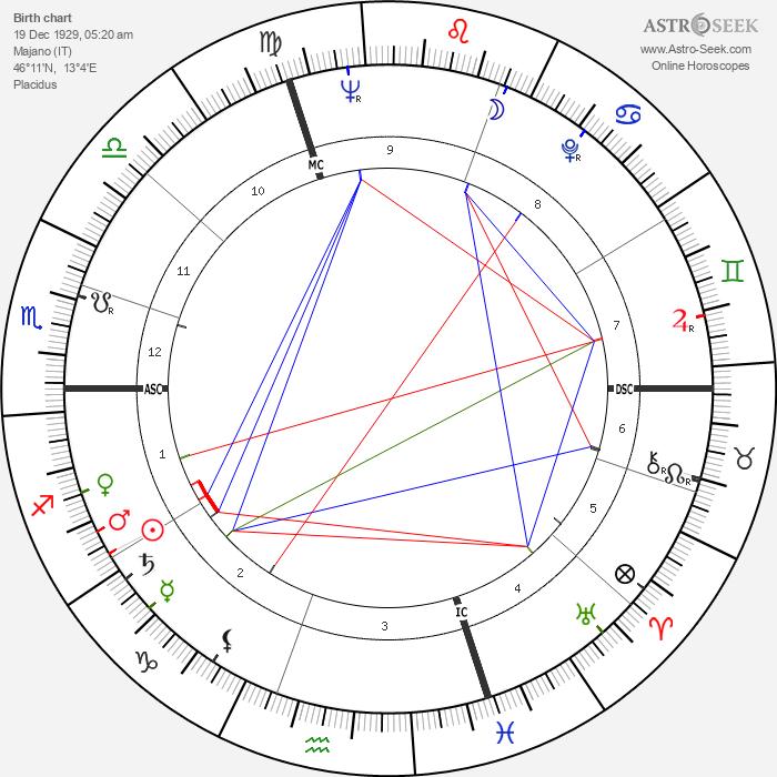 Lorenzo Buffon - Astrology Natal Birth Chart