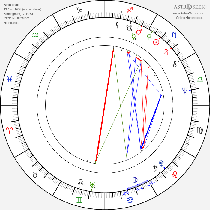 Lorenzo Clemons - Astrology Natal Birth Chart