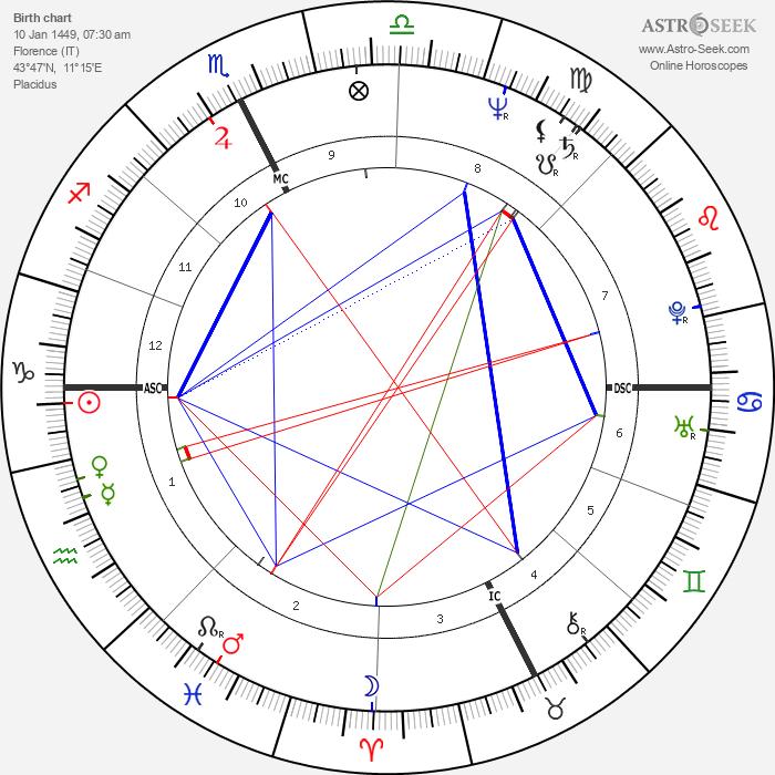 Lorenzo de Medici - Astrology Natal Birth Chart
