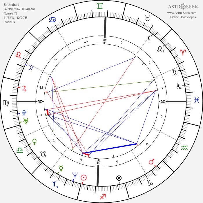 Lorenzo Flaherty - Astrology Natal Birth Chart