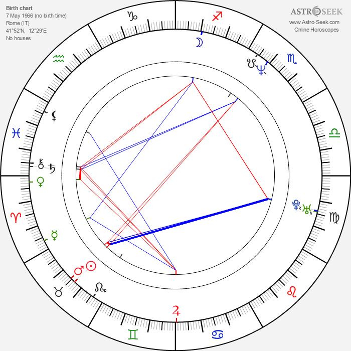 Lorenzo Quinn - Astrology Natal Birth Chart