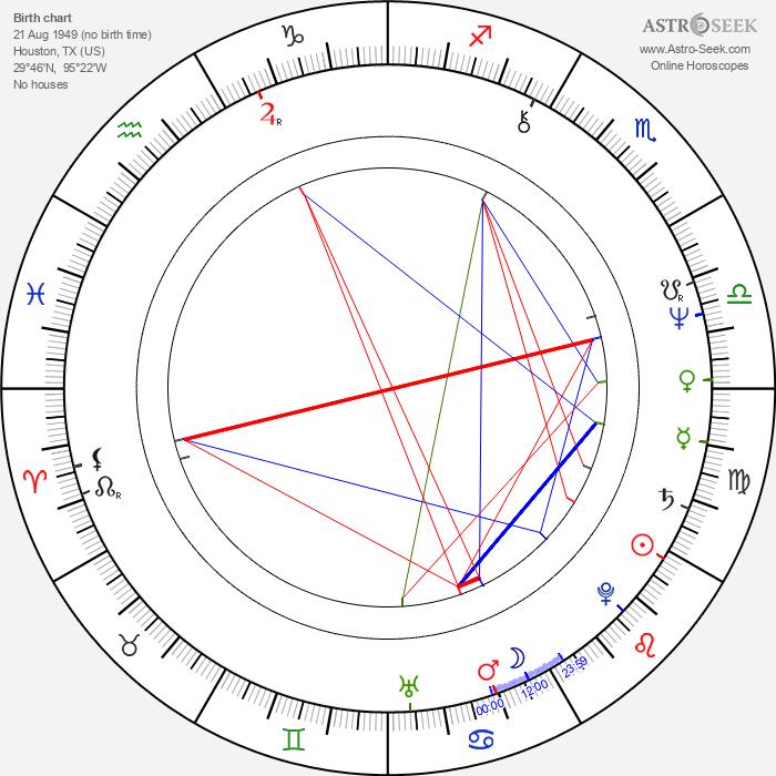 Loretta Devine - Astrology Natal Birth Chart