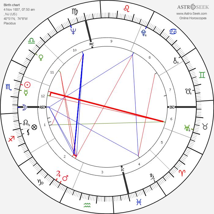 Loretta Swit - Astrology Natal Birth Chart