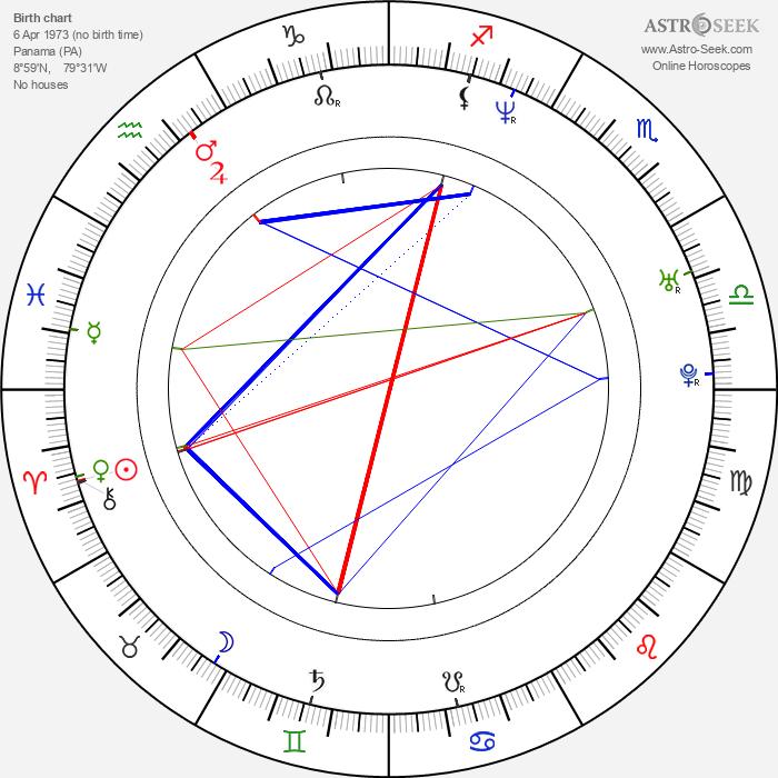 Lori Heuring - Astrology Natal Birth Chart