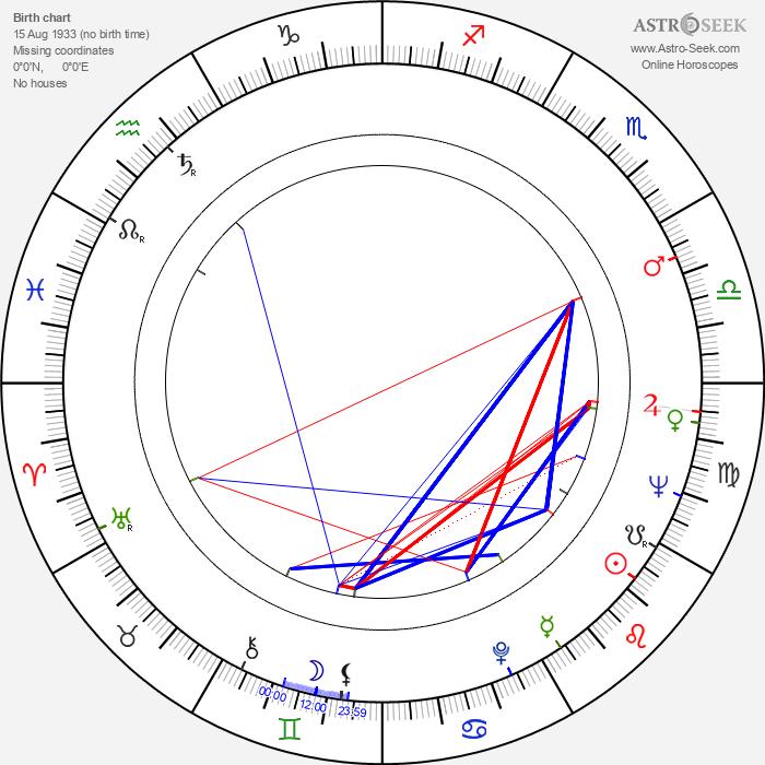 Lori Nelson - Astrology Natal Birth Chart