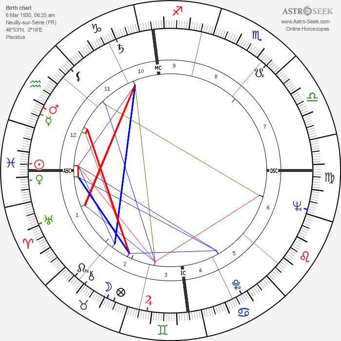 Lorin Maazel - Astrology Natal Birth Chart
