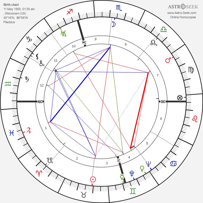 Lorine Niedecker - Astrology Natal Birth Chart