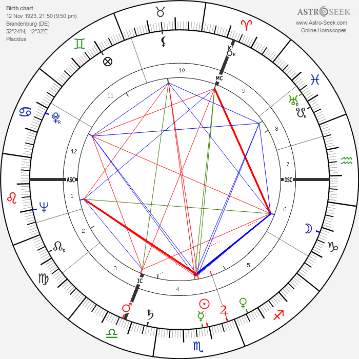 Loriot - Astrology Natal Birth Chart