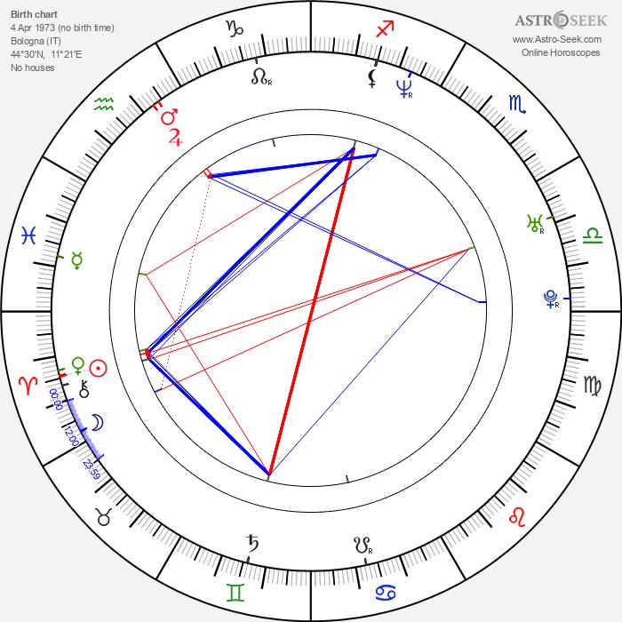 Loris Capirossi - Astrology Natal Birth Chart