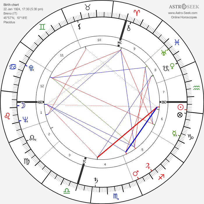 Loris Fortuna - Astrology Natal Birth Chart