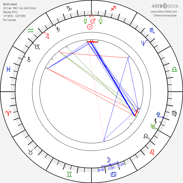 Lorna Tolentino - Astrology Natal Birth Chart