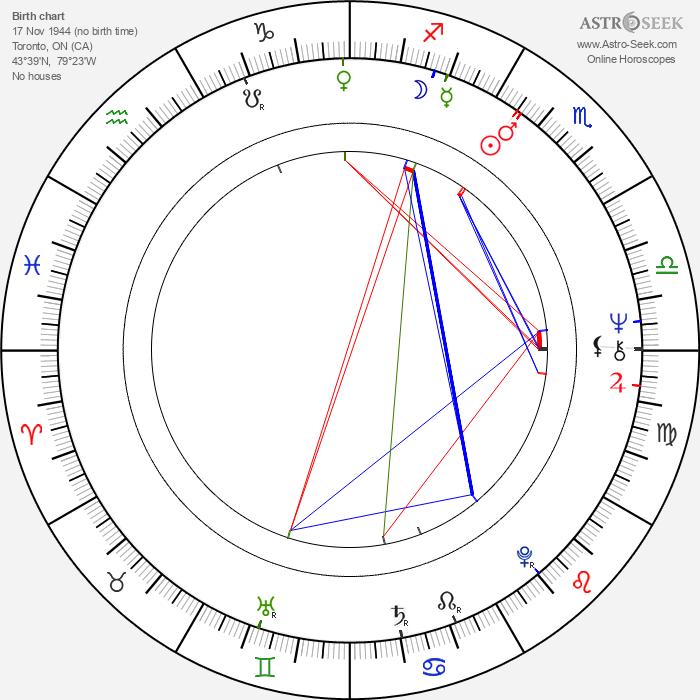 Lorne Michaels - Astrology Natal Birth Chart