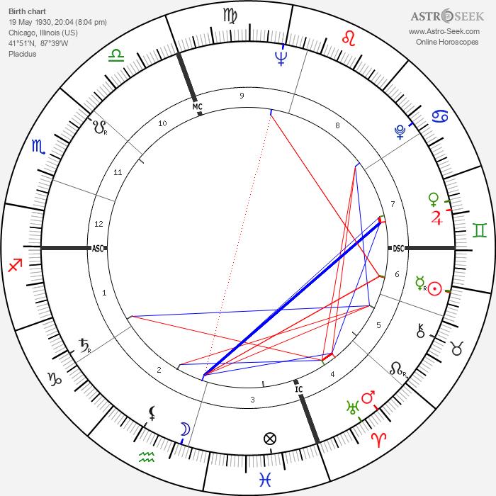 Lorraine Hansberry - Astrology Natal Birth Chart