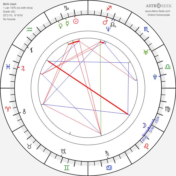 Lorraine Pilkington - Astrology Natal Birth Chart