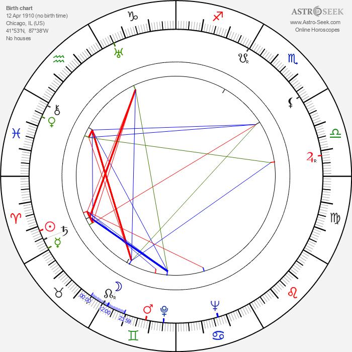 Lorraine Randall - Astrology Natal Birth Chart