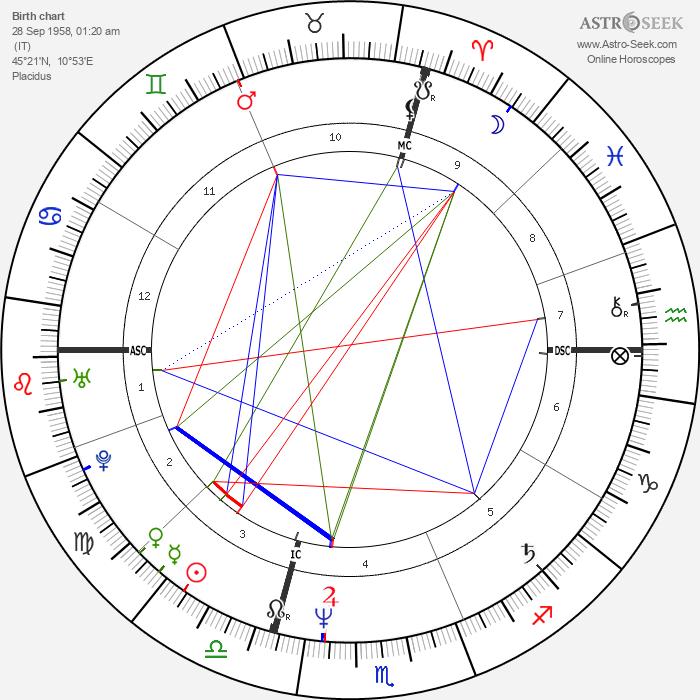 Lory Del Santo - Astrology Natal Birth Chart