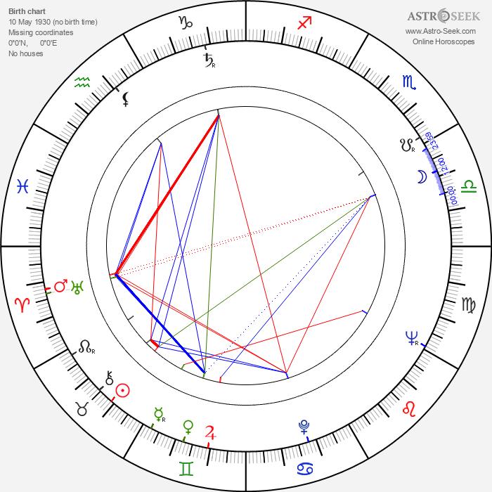 Lotár Radványi - Astrology Natal Birth Chart