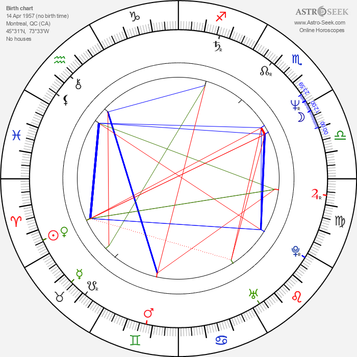 Lothaire Bluteau - Astrology Natal Birth Chart
