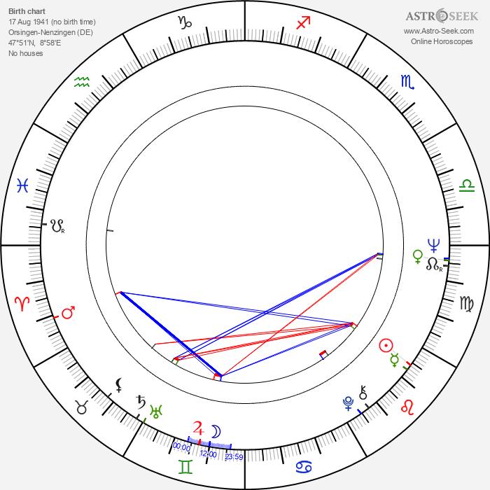Lothar Bisky - Astrology Natal Birth Chart