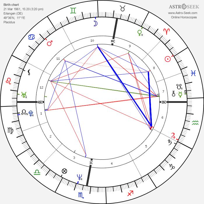 Lothar Matthäus - Astrology Natal Birth Chart