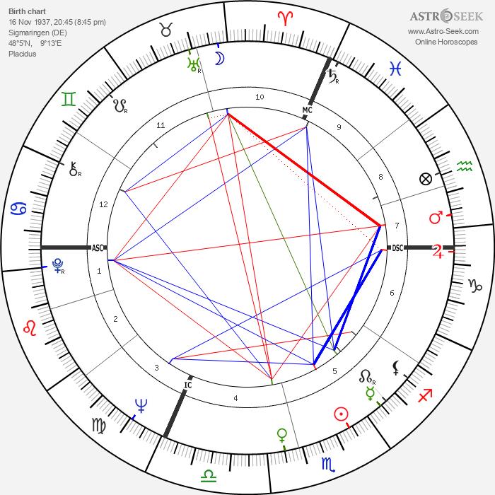 Lothar Späth - Astrology Natal Birth Chart