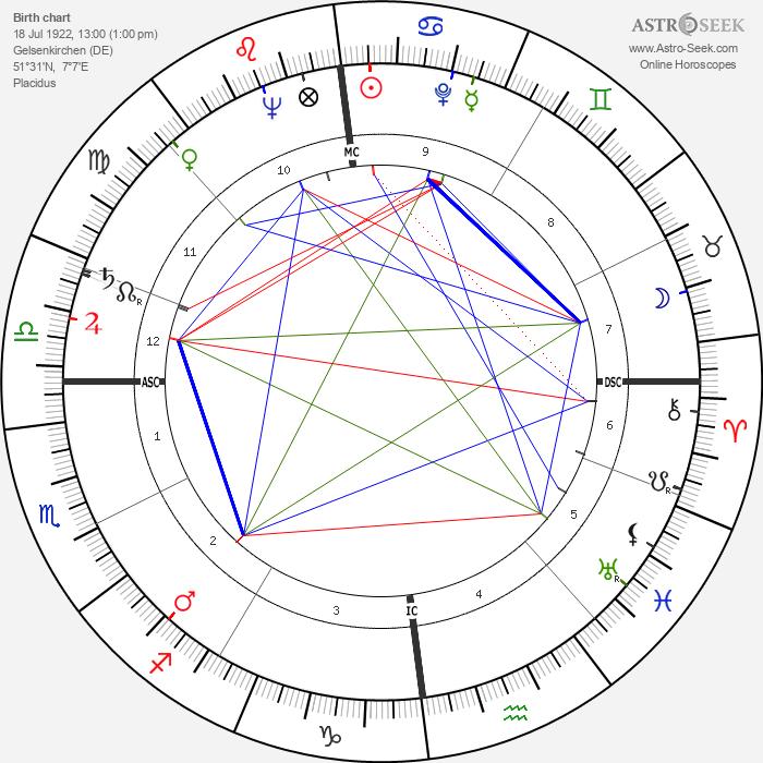Lothar Swierzinski - Astrology Natal Birth Chart