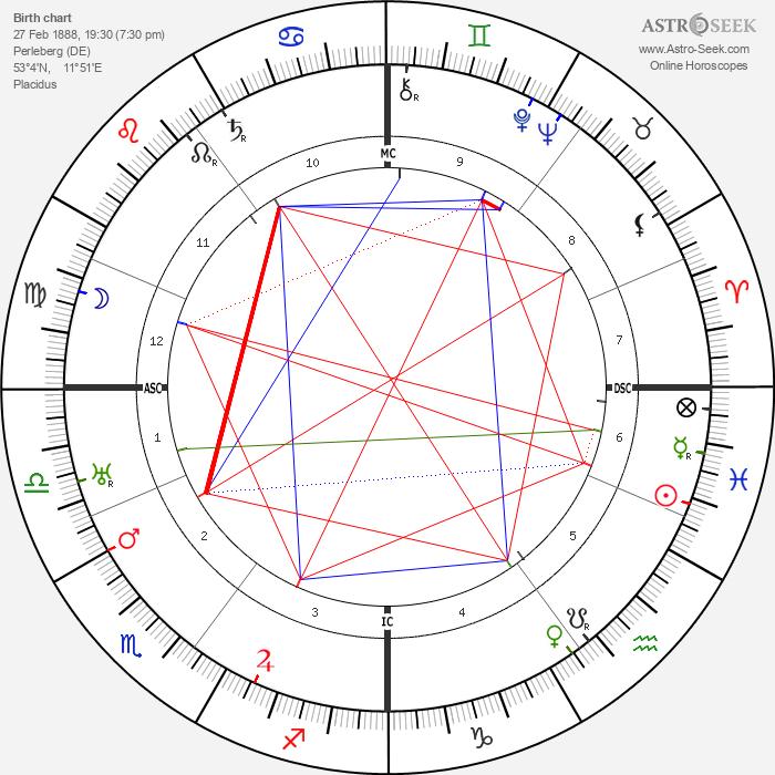 Lotte Lehmann - Astrology Natal Birth Chart