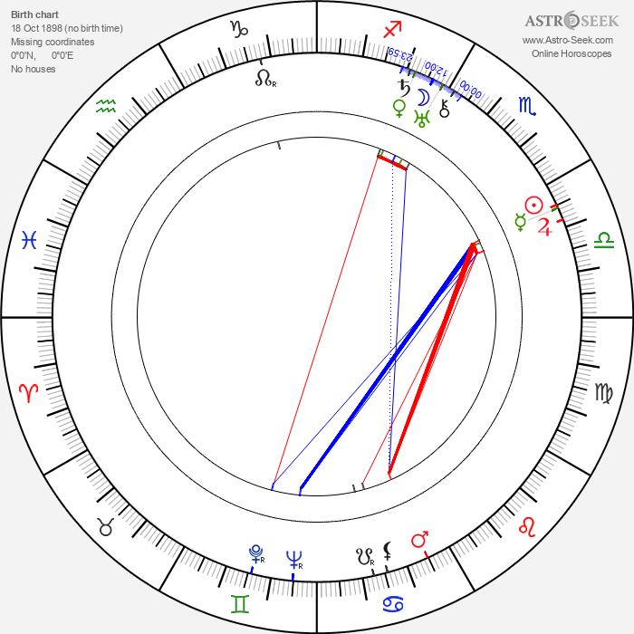 Lotte Lenya - Astrology Natal Birth Chart