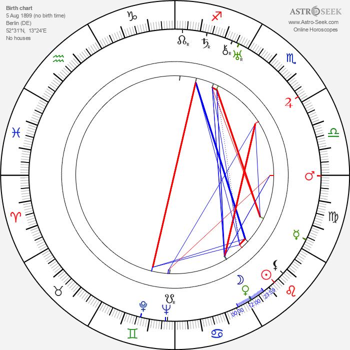 Lotte Neumann - Astrology Natal Birth Chart