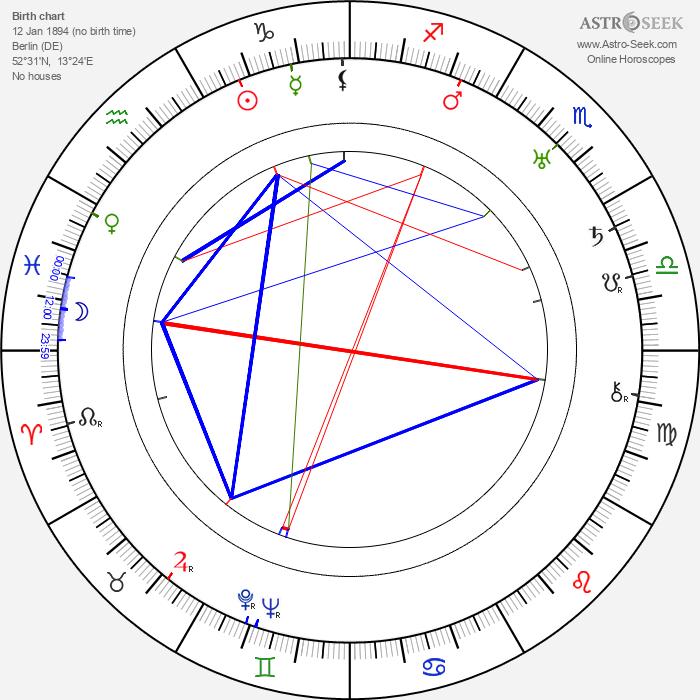 Lotte Stein - Astrology Natal Birth Chart